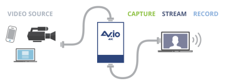 AVio 4K diagram