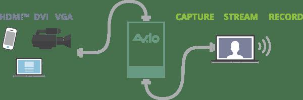 Epiphan AVio diagram