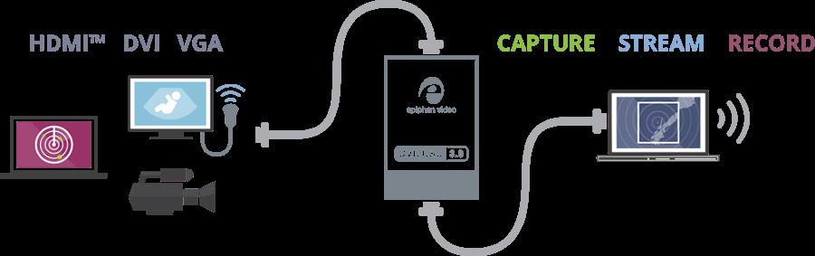 Epiphan DVI2USB 3.0 diagram